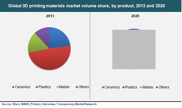 3d-printing-materials-market