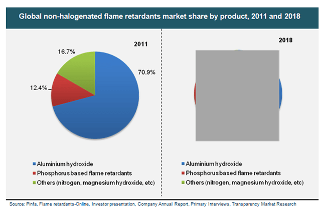 global-non-halogenated-flame-retardants-market-share-by-product-2011-and-2018