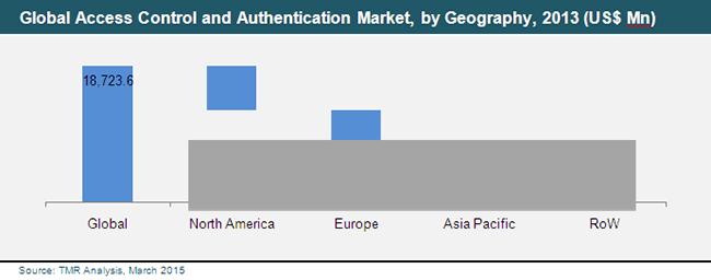 access-control-authentication-market