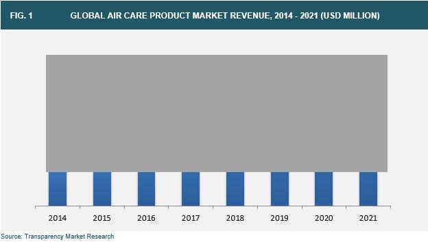 air-care-market