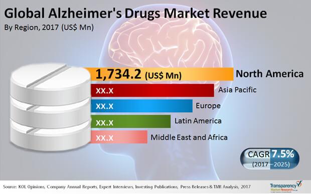 alzheimers drugs market