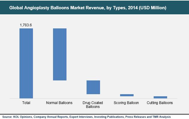 angioplasty-balloons-market
