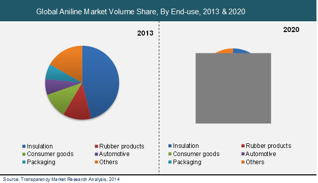aniline-market