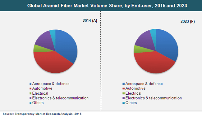rise in aramid fiber demand in numerous industries to make