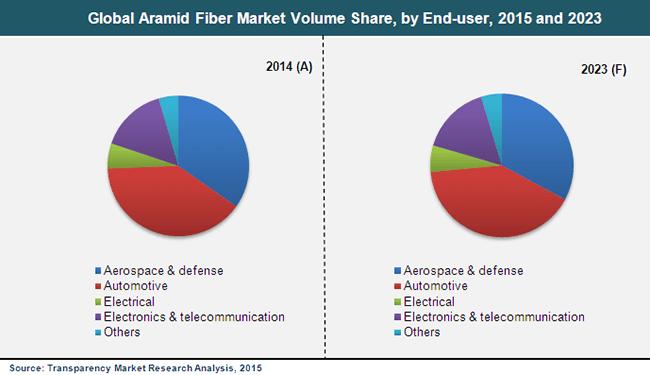 aramid-fiber-market