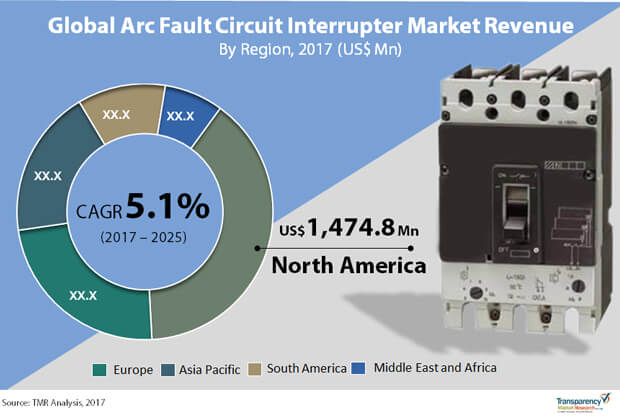 arc fault circuit interrupter market