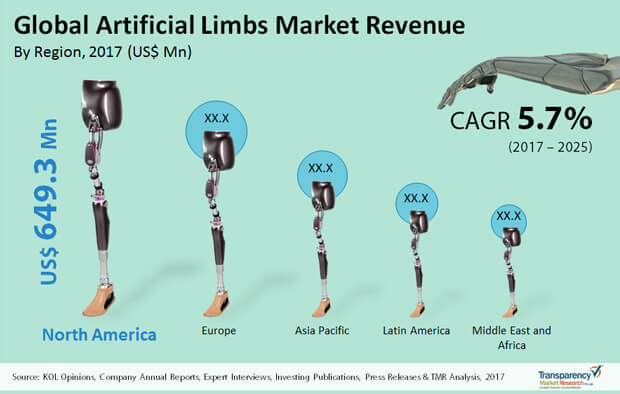 artificial limbs market