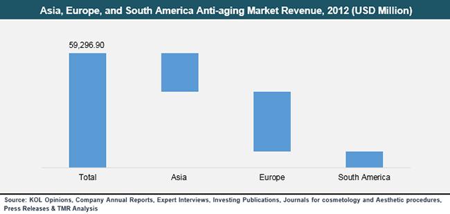 asia-europe-south-america-anti-aging-market