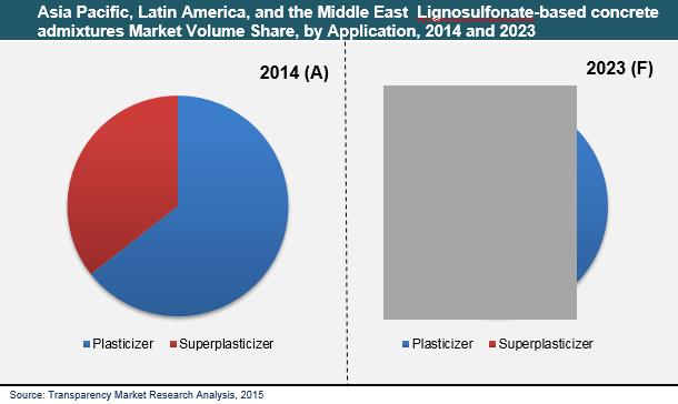 asia-pacific-lignosulfonate-based-concrete-admixtures-market
