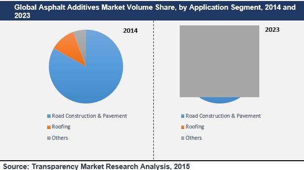 asphalt-additives-market