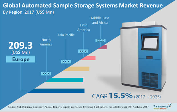 automated sample storage market