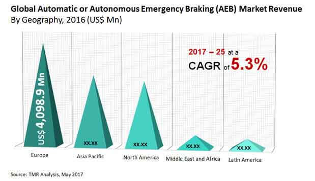 automatic emergency braking market