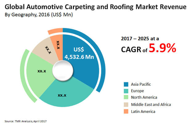 automotive carpeting roofing market