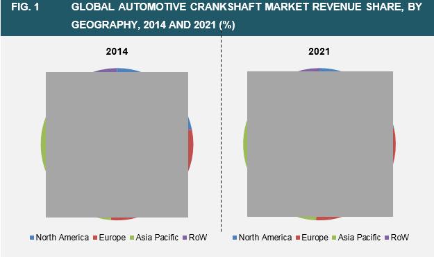 automotive-crankshaft-market