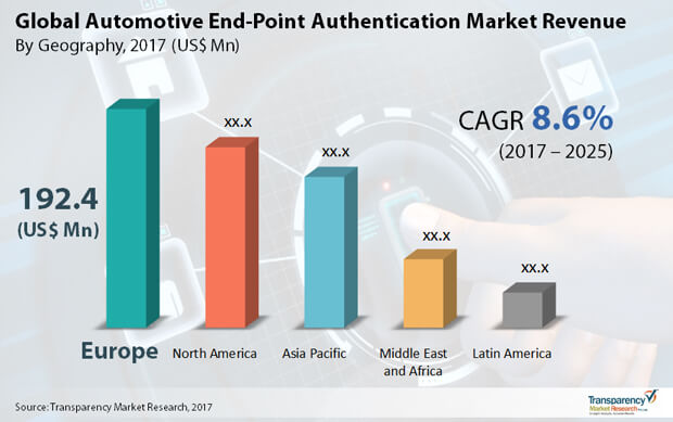 automotive end point authentication market
