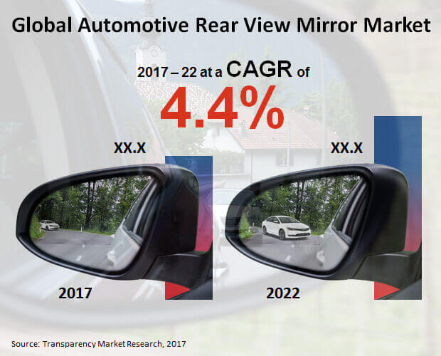automotive rear view mirror market