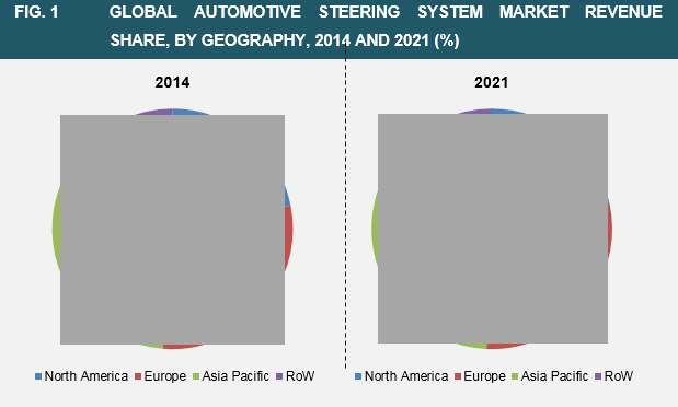automotive-steering-systems-market