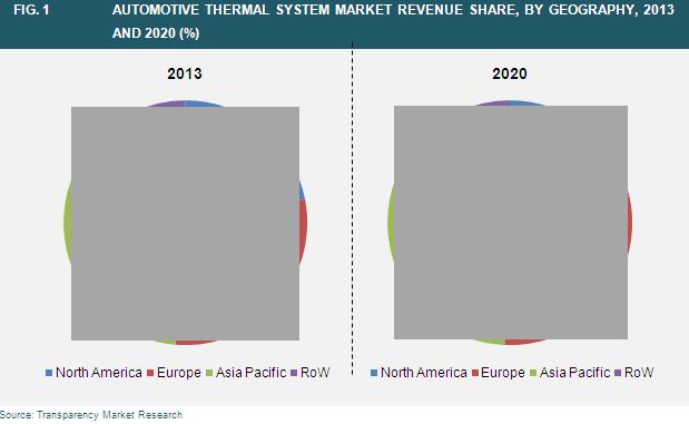 automotive-thermal-system-market