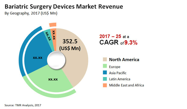 bariatric-surgery-devices-market