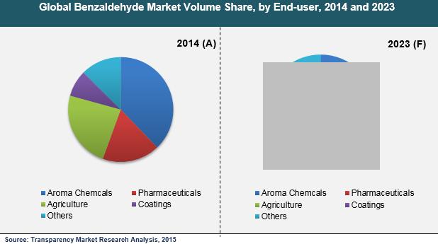 benzaldehyde-market