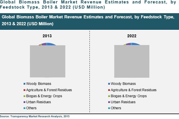 biomass-boiler-market