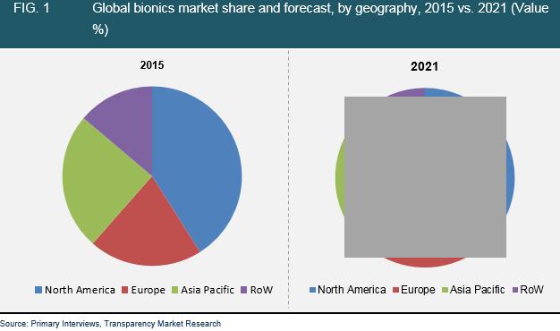 bionics-market