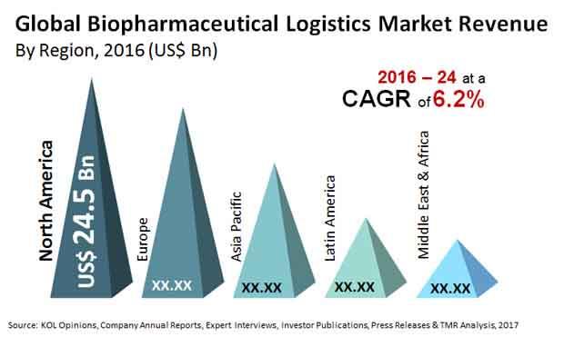 biopharmaceutical logistics market