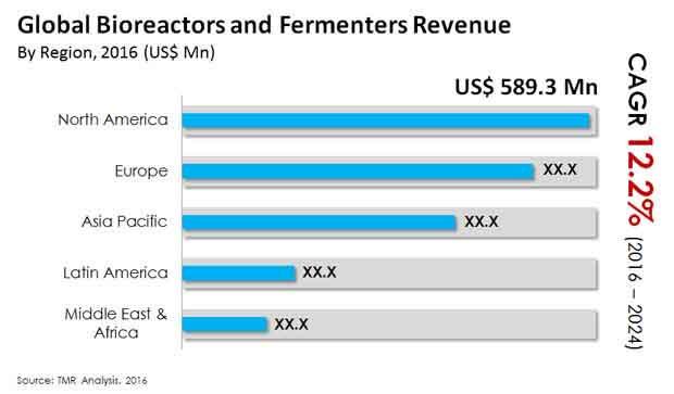 bioreactors fermenters market