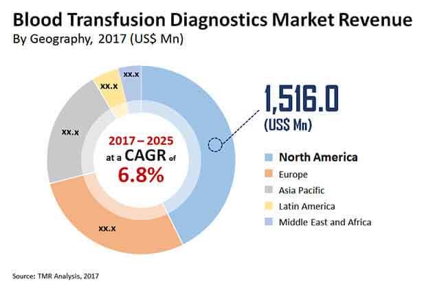 blood transfuson diagnostics market