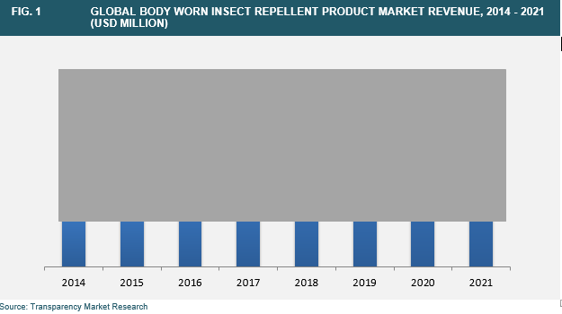 body-worn-insect-repellent-market
