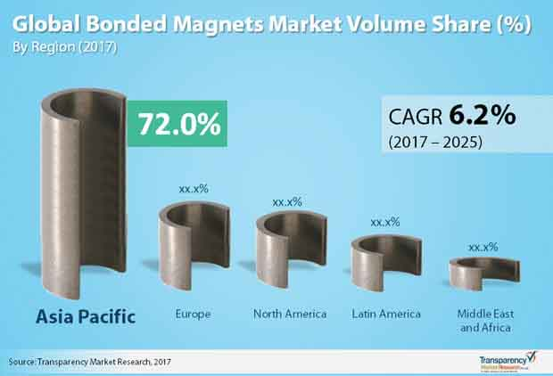 bonded magnets market