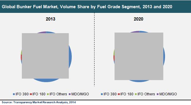 bunker-fuel-market