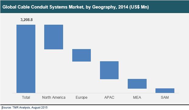 cable-conduits-market