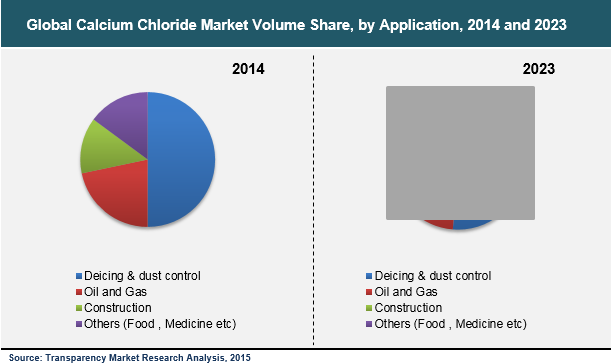 calcium-chloride-market