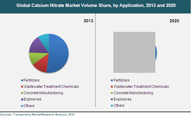 calcium-nitrate-market