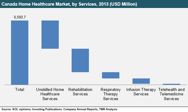 canada-home-healthcare-2015-market