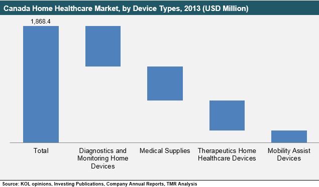 canada-home-healthcare-market