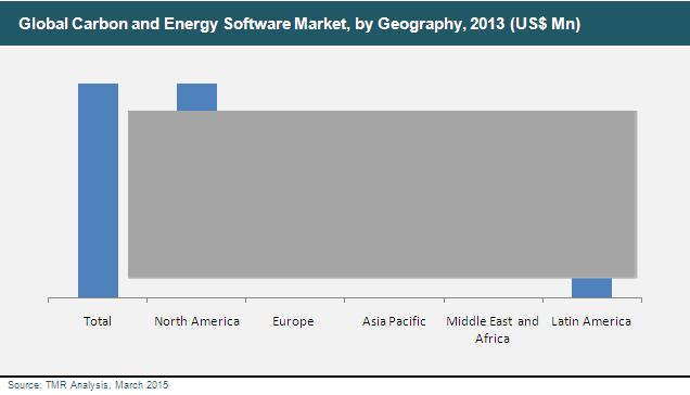 carbon-energy-software-market