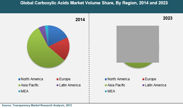 carboxylic-acids-market
