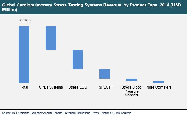 cardiopulmonary-stress-testing-systems