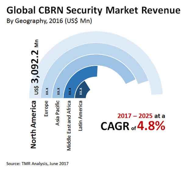 cbrn security market