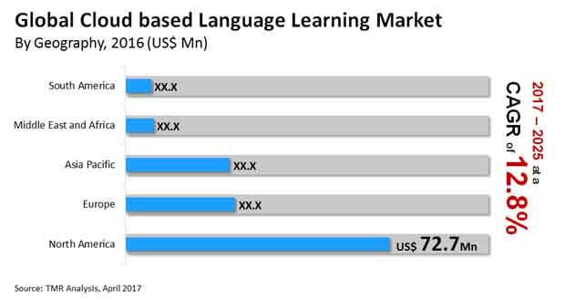 cloud based language learning market