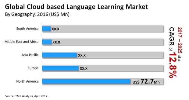 cloud based language learning market