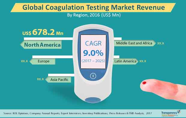 coagulation testing market