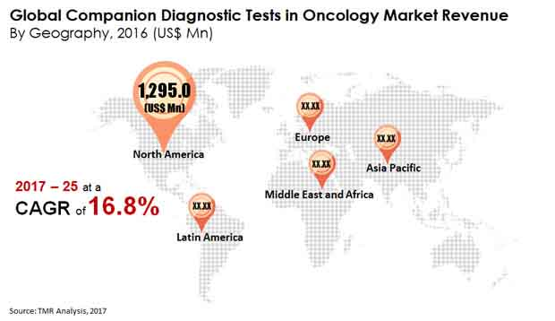companion-diagnostic-tests-in-oncology-market