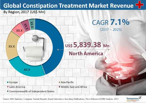 constipation treatment market