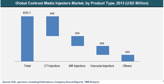 contrast-media-injectors-market