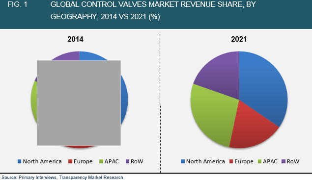 control-valves-market