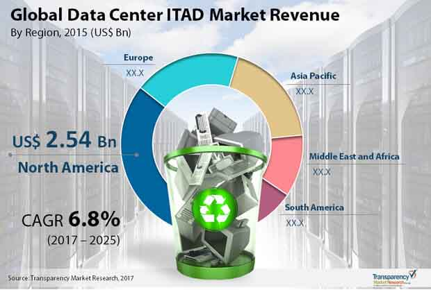 data center itad market