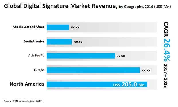 digtial signature market
